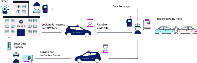 polaris smart patrol workflow